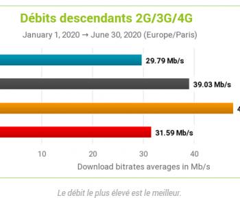 Baromètre des connexions Internet mobiles en France : Orange reste toujours n°1