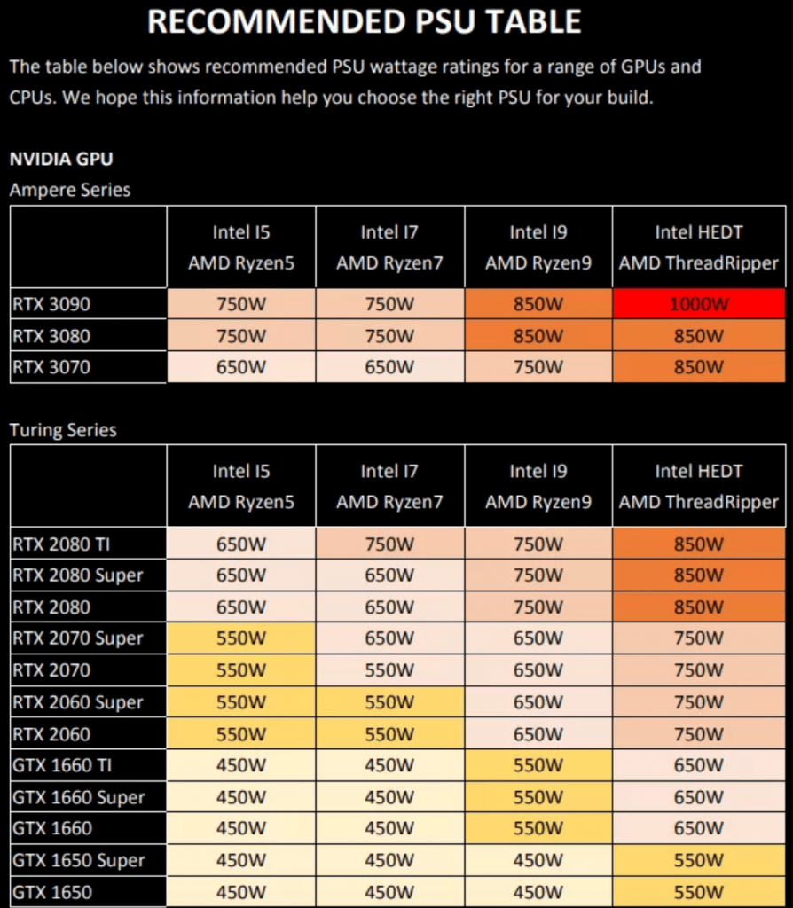 Recommandations PSU Ampere Series Nvidia