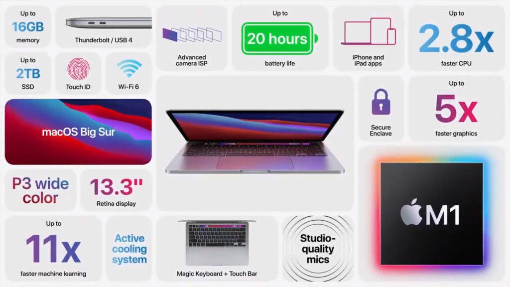 Avec la puce M1, le nouveau MacBook Pro offre jusqu'à 20 heures d'autonomie